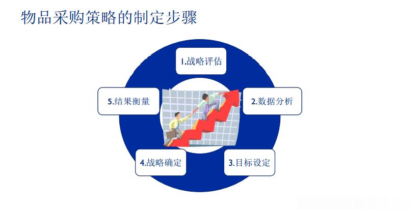 供应链专场直播   现有采购战略及团队的评估